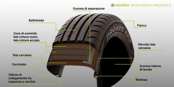 Struttura dello pneumatico